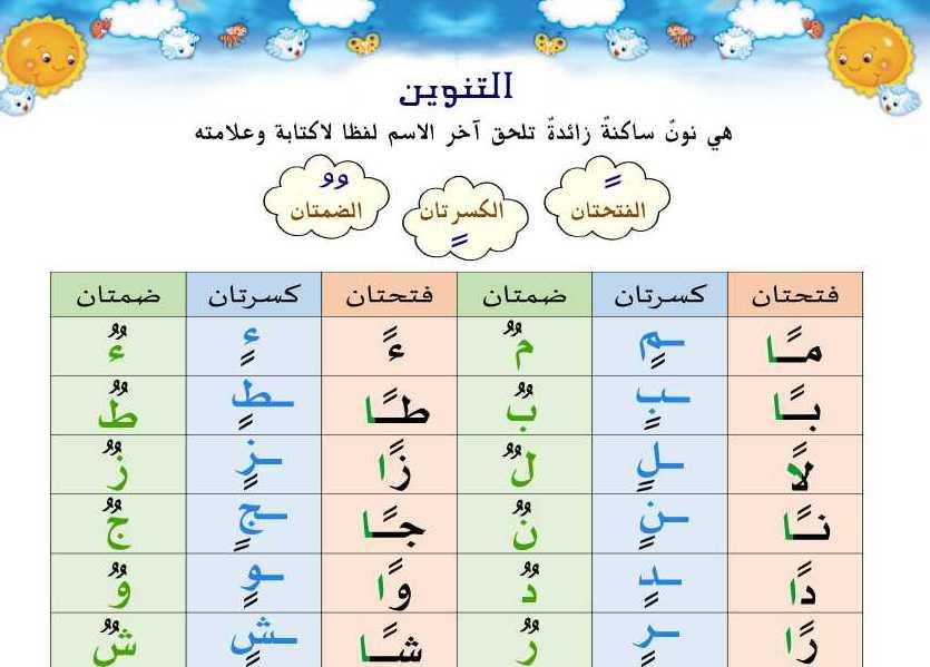 الصف الخامس اللغة العربية شرح التنوين والسكون