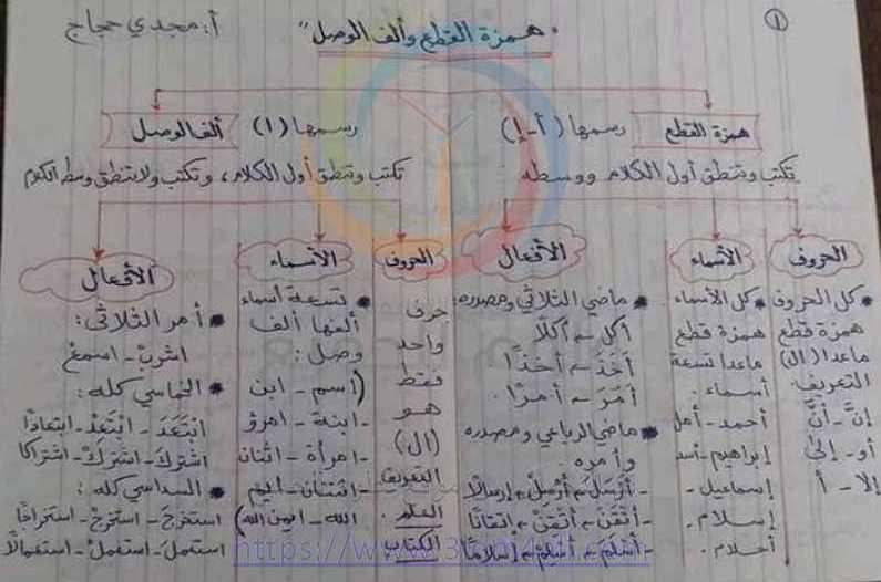 التاسع اللغة العربية ملخص النحو