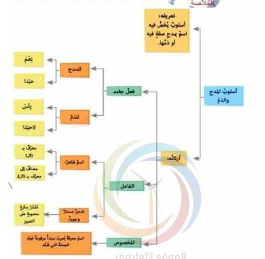 التاسع اللغة العربية شرح درس اسلوب المدح والذم