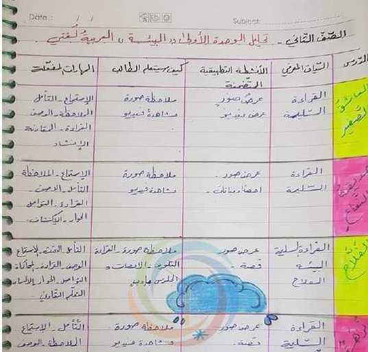 الصف الثاني اللغة العربية تحليل الوحدة الدرسية الاولى