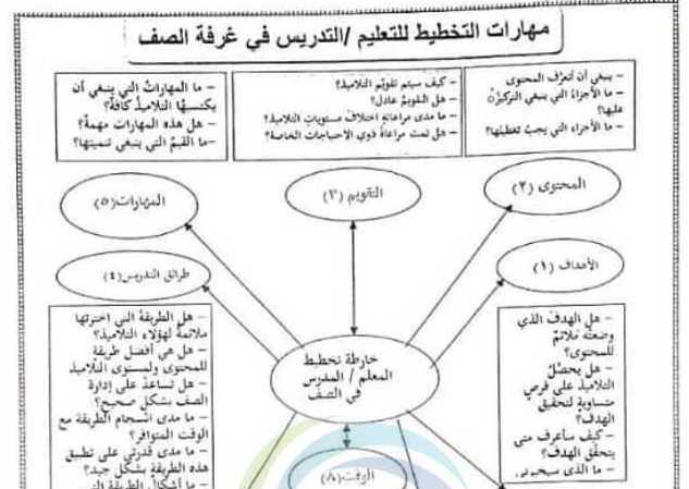 نموذج تحضير الدرس المعتمد من قبل وزارة التربية تكنولوجيا المعلومات