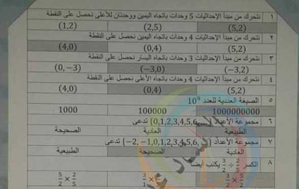 نموذج محلول اختصاص رياضيات لمسابقة الوكلاء سوريا