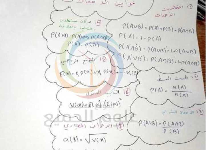 ملخص جميع القوانين رياضيات البكلوريا العلمي