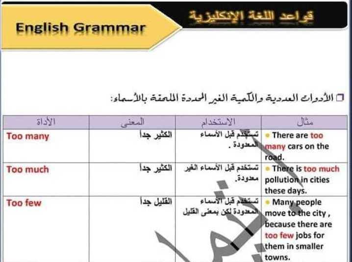 شرح قواعد الوحدة الرابعة اللغة الانكليزية الصف التاسع