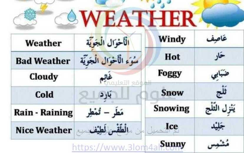 مفردات الطقس اللغة الانكليزية الصف الثالث