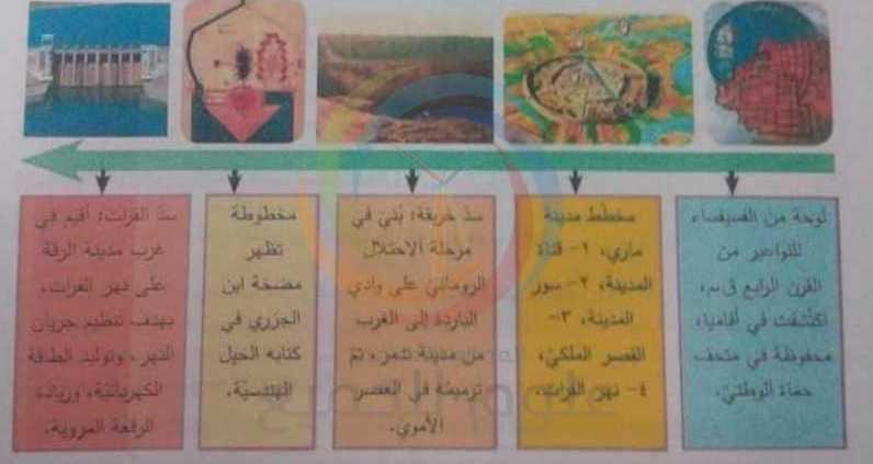 ورقة العمل الوحدة الاولى مع الحل تاريخ الصف التاسع