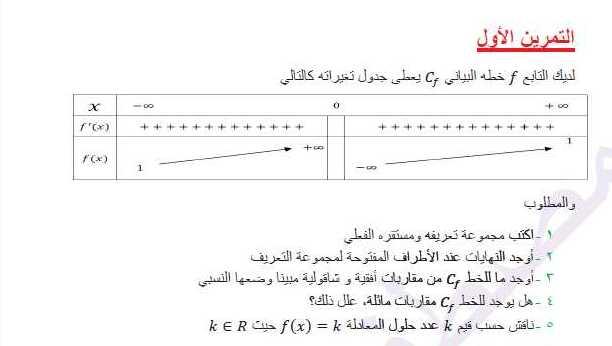 ورقة عمل محلولة عن (قراءة جدول التغيرات) رياضيات البكالوريا العلمي