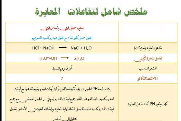 ملخص شامل لتفاعلات المعايرة كيمياء البكالوريا العلمي