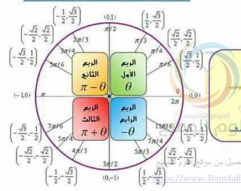 الإرجاع إلى الربع الأول  رياضيات الصف التاسع