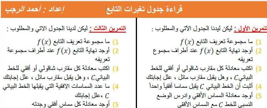 ورقة عمل قراءة جدول تغيرات التابع رياضيات البكالوريا العلمي