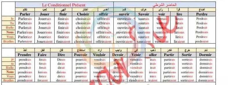 الحاضر الشرطي اللغة الفرنسية  البكالوريا