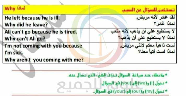 كيفية صناعة الأسئلة في اللغة الانكليزية الصف التاسع