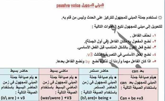 المبني للمجهول اللغة الانكليزية الصف التاسع