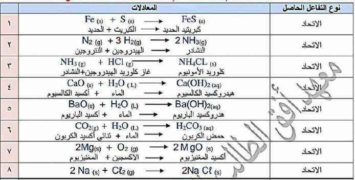 ملاحظات هامة كيمياء الصف التاسع