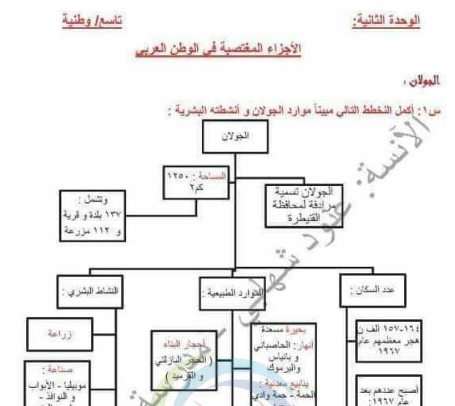 تاسع وطنية تلخيصات عن درس الاجزاء المغتصبة من الوطن العربي