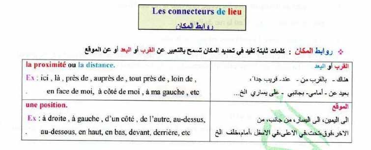 شرح درس ((  روابط المكان )) اللغة الفرنسية الصف التاسع