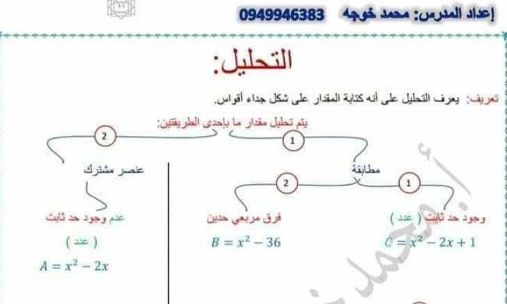 مخطط شرح فكرة تحليل مقدار رياضيات التاسع