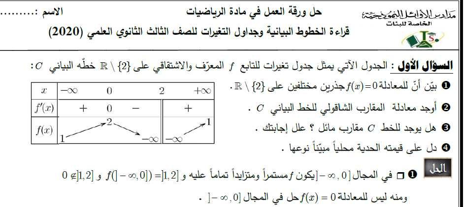 ورقة عمل قراءة الخطوط البيانية وجداول التغيرات مع حلها رياضيات البكالوريا العلمي