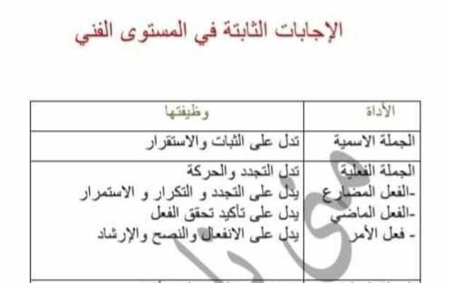 تاسع عربي الاجابات الثابتة في المستوى الفني -سؤال امتحاني مكرر
