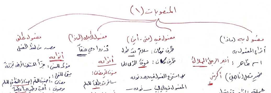 مراجعة المنصوبات اللغة العربية الصف التاسع