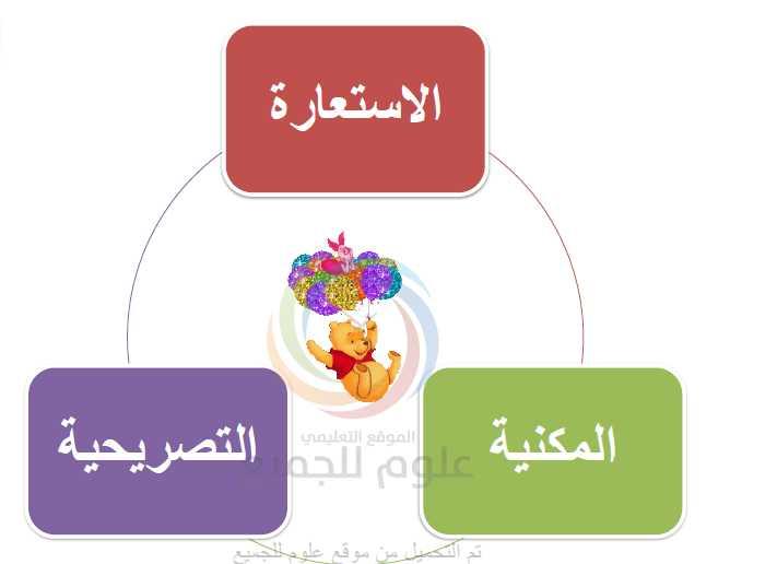 الاستعارة اللغة العربية الصف التاسع