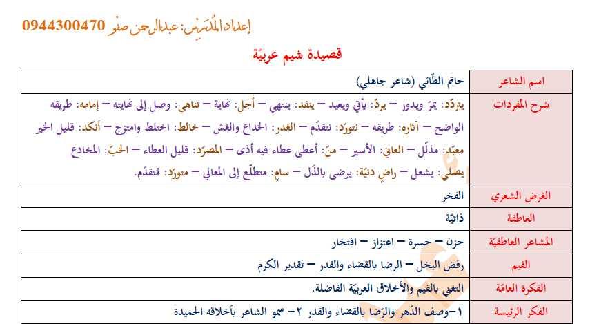 إعراب القصائد وأسئلة دروس القراءة للفصل الثاني اللغة العربية الصف التاسع