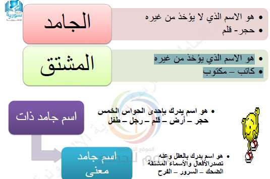 المصادر والمشتقات اللغة العربية الصف التاسع