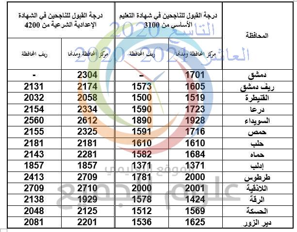 معدل القبول العاشر العام 2020 - 2021 سوريا