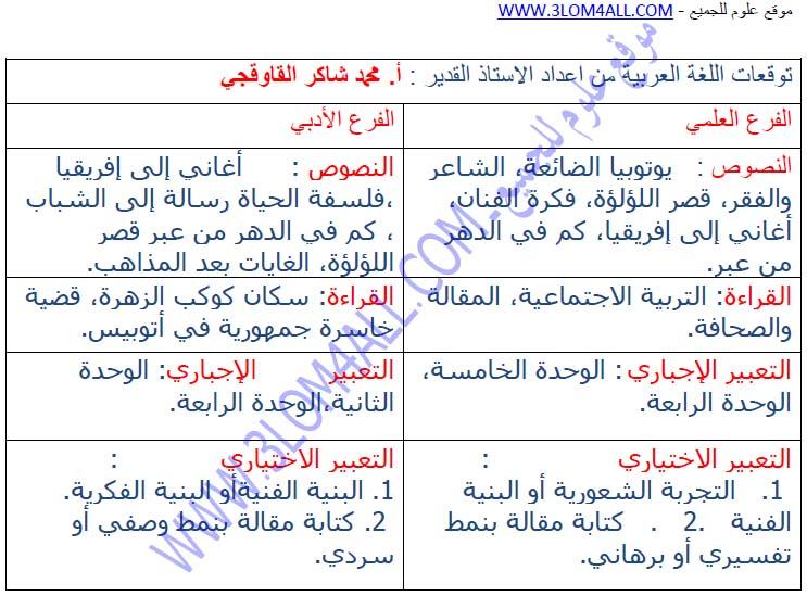 توقعات اللغة العربية للعام 2014 م لطلاب البكالوريا العلمي و الأدبي