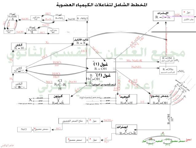 مخطط تفاعلات البنزين