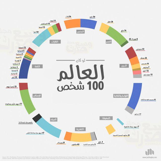 تخيل لو كان العالم يسكنه فقط 100 شخص فما ستكون حالتهم