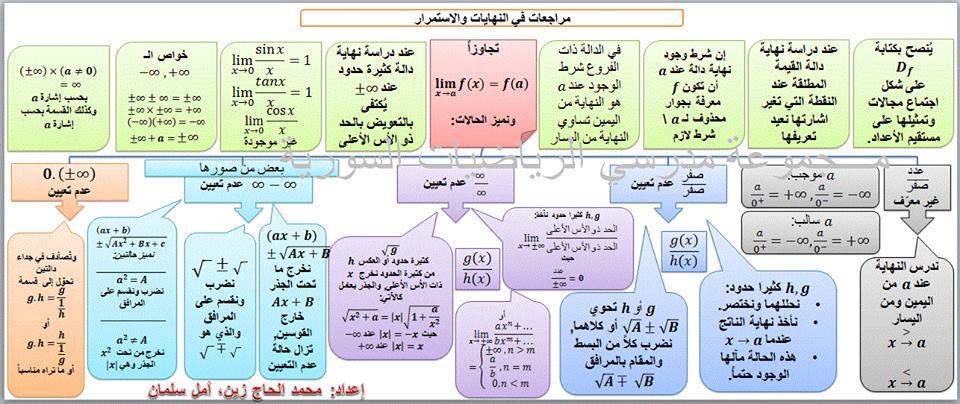 مراجعات في النهايات والاستمرار للصف الثالث الثانوي