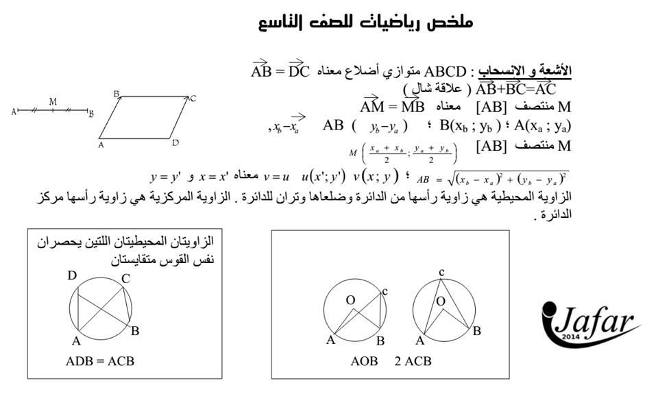 بعض القوانين والملخصات المختصرة والمفيدة لطلاب الصف التاسع - الثالث الاعدادي سوريا